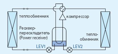 Ресивер–переохладитель и 2 регулирующих элемента